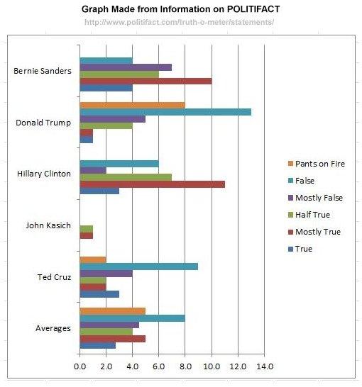 PolitiFact Graph
