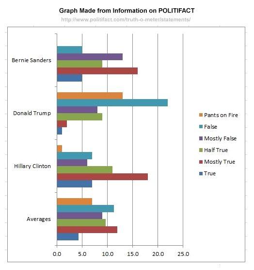 PolitiFact Chart 27-May-2016