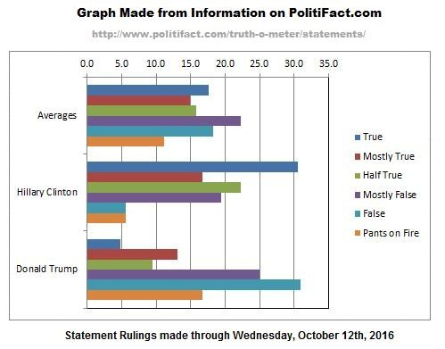 politifact-graph-2-adjusted