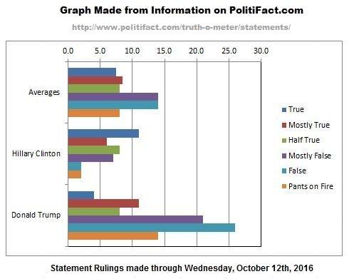 politifact-graph-2