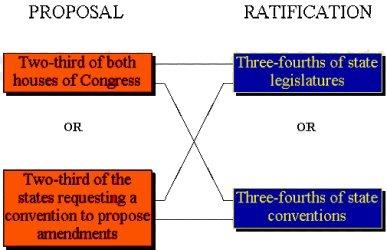 Article V 250 3