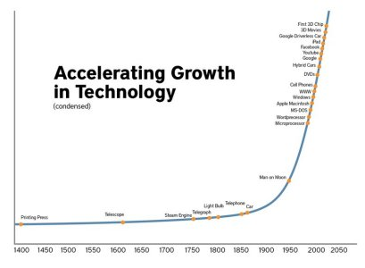 Technology Change Growth 01 300