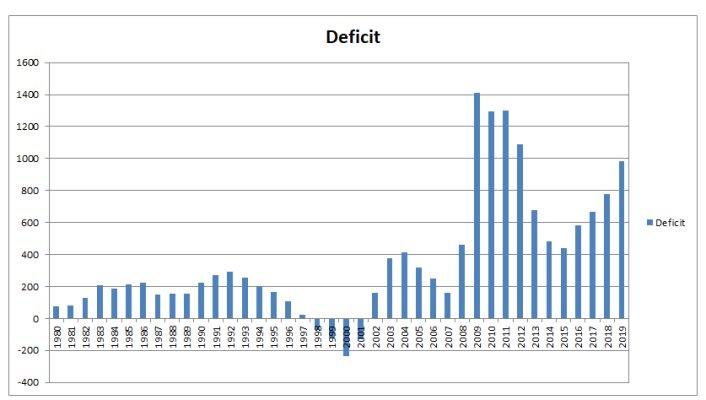 Deficit 400