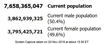 Male-Female Ratio 150