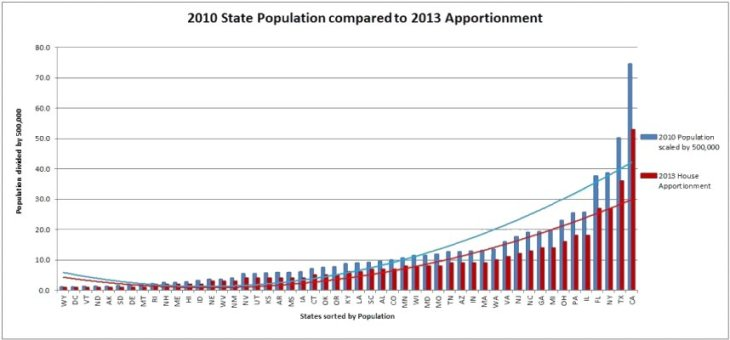 0 A 400 - 2010 State Population compared to 2013 Apportionment