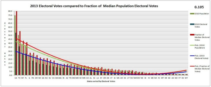 0-105 400 Electoral Vote Calculator Graph