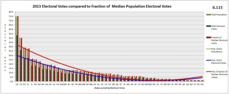 0-115 400 Electoral Vote Calculator Graph