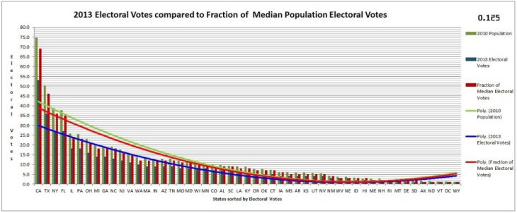 0-125 400 Electoral Vote Calculator Graph