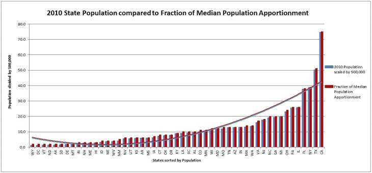 0 B Fraction - 2010 State Population compared to Fraction of Median Population Apportionment