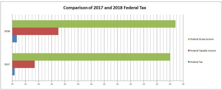 0 C No $ 400 Comparison of 2017 and 2018 Federal Tax