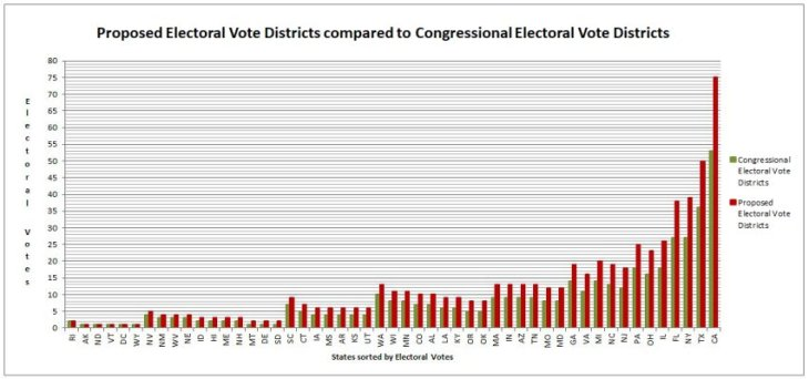 0 D 4 400 Proposed Electoral Vote Districts compared to Congressional Electoral Vote Districts