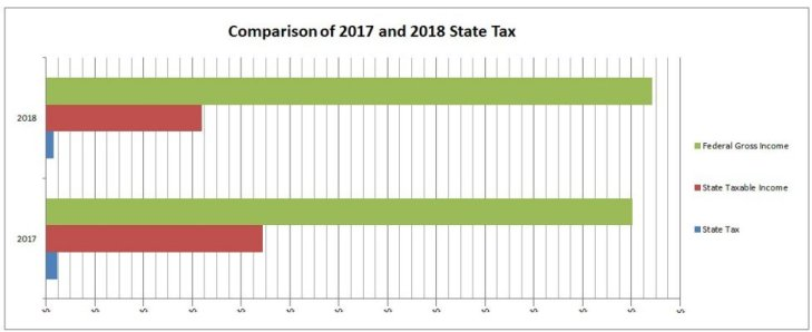 0 D No $ 400 Comparison of 2017 and 2018 State Tax