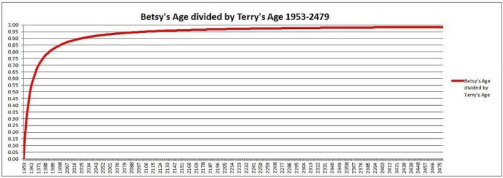 Betsys Age divided by Terrys Age 1953-2479 1000W
