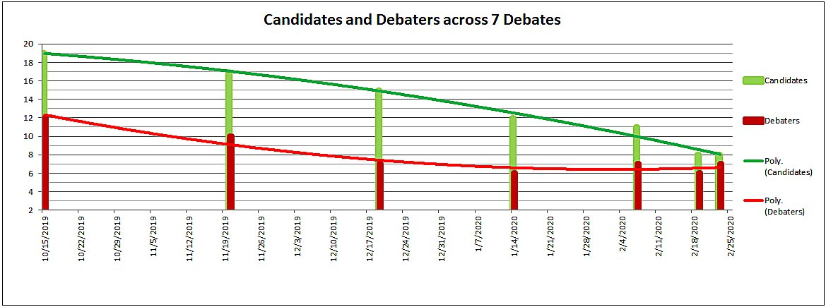 Candidates and Debaters across 7 Debates