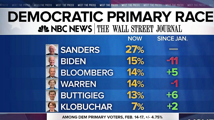 NBC-WSJ Poll taken Feb 14-17 700