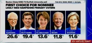 New Hampshire Poll 8n9-Feb-2020