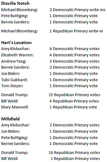 NH Idea of Early Voting