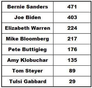 Sum of Polls