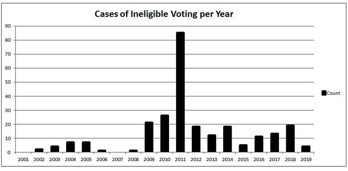 Cases of Ineligible Voting per Year