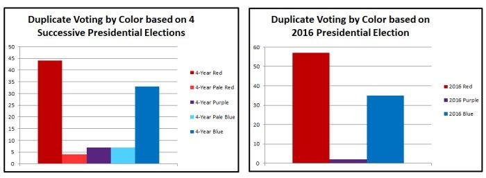 Duplicate Voting