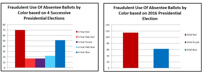 Fraudulent Use Of Absentee Ballots