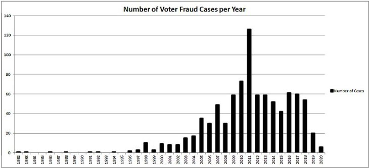Number of Voter Fraud Cases per Year