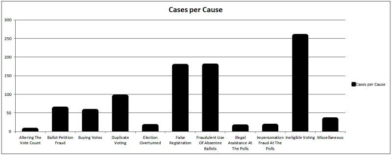 Voter Fraud Cases per Cause