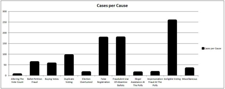 Voter Fraud Cases per Cause