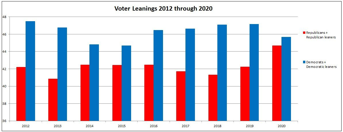 Voter Party Leanings 2012 through 2020