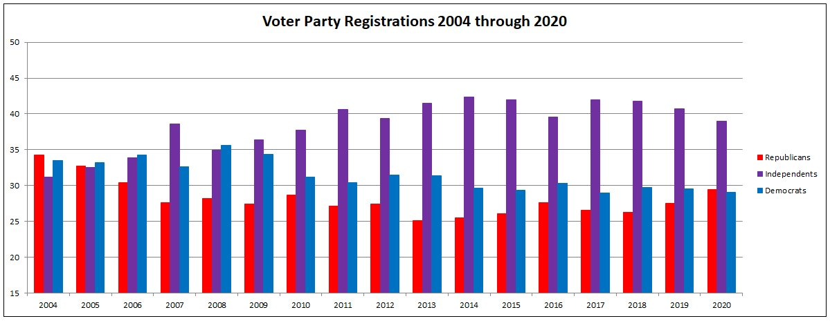 Voter Party Registrations 2004 through 2020