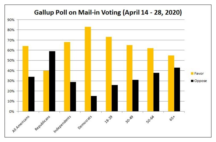 Gallup Poll on Mail-in Voting - April 14-28, 2020 500